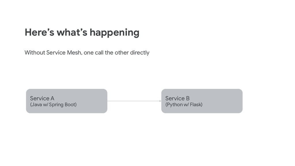 Here's what's happening Without Service Mesh, o...
