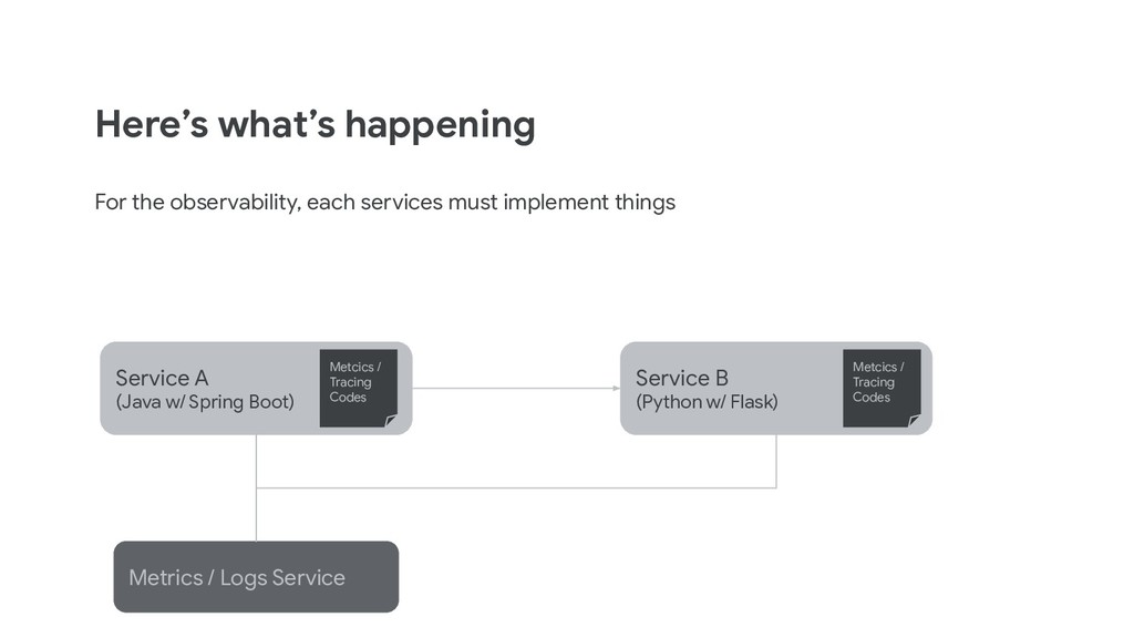 Here's what's happening For the observability, ...