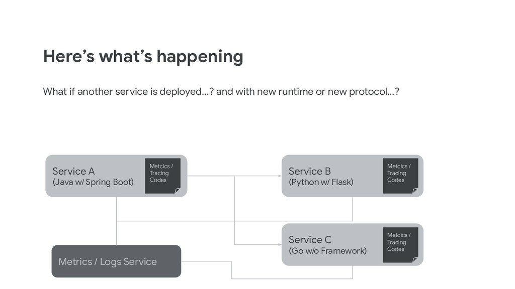 Here's what's happening What if another service...