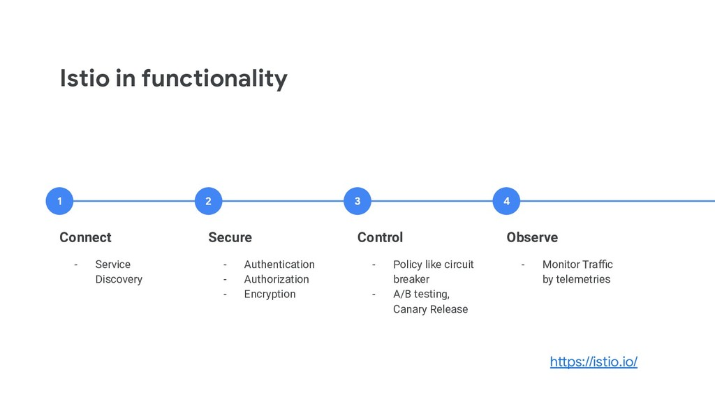 Istio in functionality Connect - Service Discov...