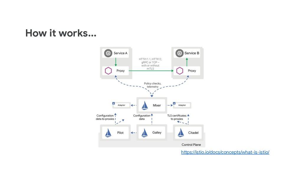 How it works... https://istio.io/docs/concepts/...