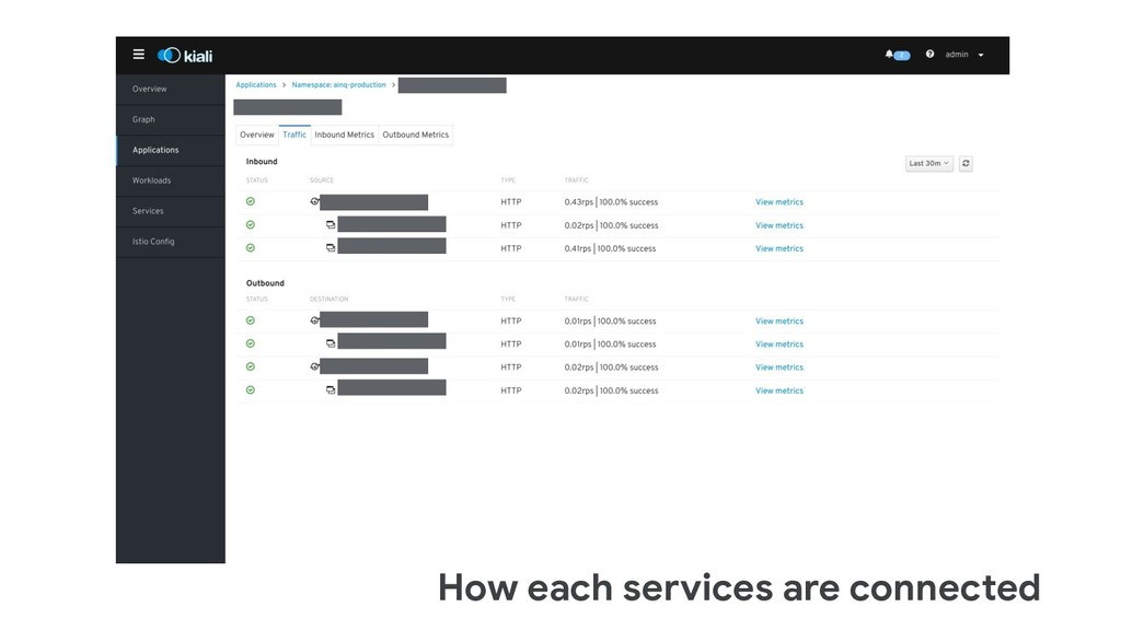 How each services are connected
