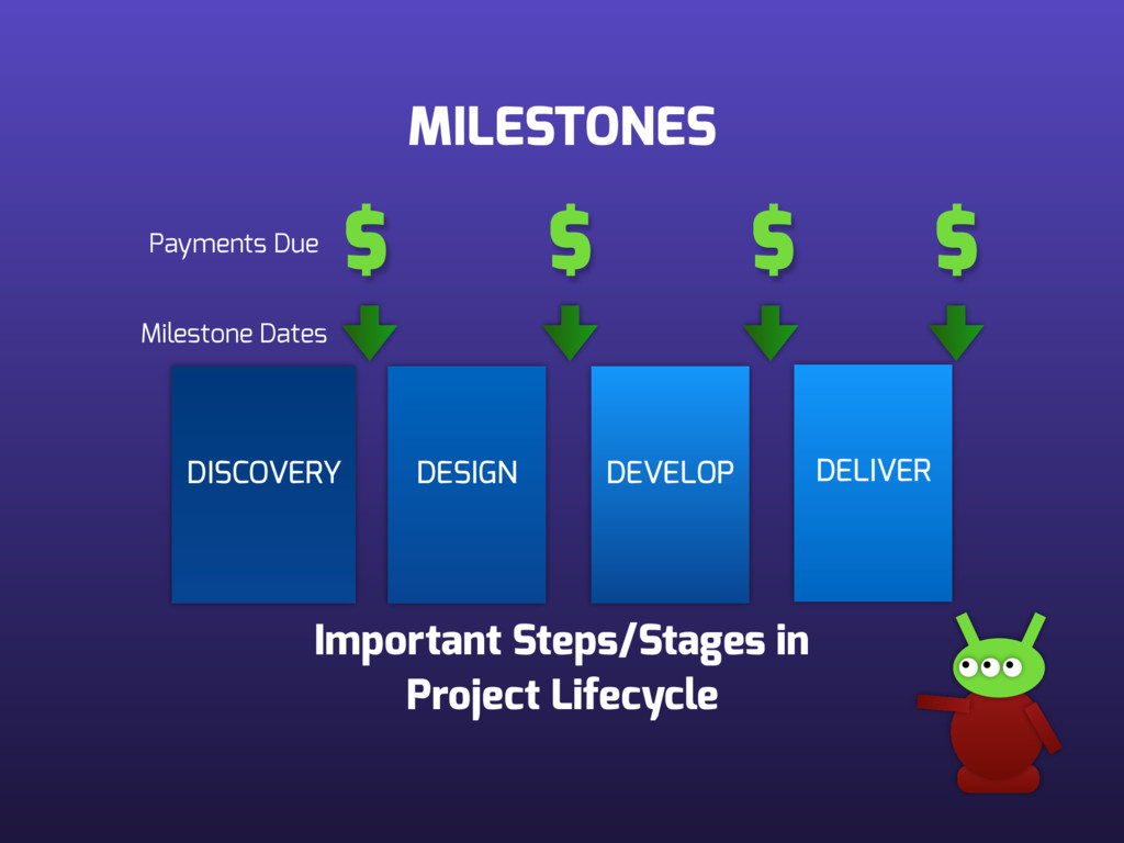 MILESTONES DISCOVERY DESIGN DEVELOP DELIVER $ $...