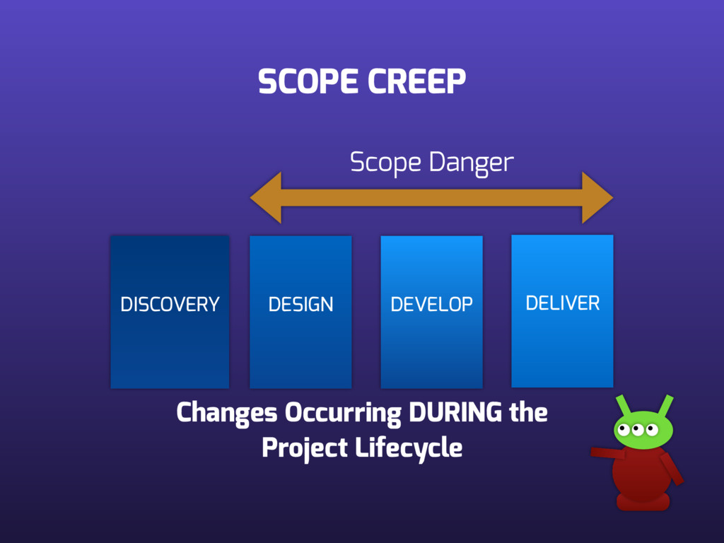 SCOPE CREEP DISCOVERY DESIGN DEVELOP DELIVER Ch...