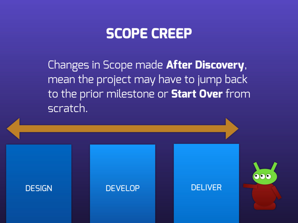 SCOPE CREEP DESIGN DEVELOP DELIVER Changes in S...
