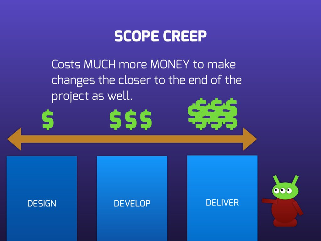 SCOPE CREEP DESIGN DEVELOP DELIVER Costs MUCH m...