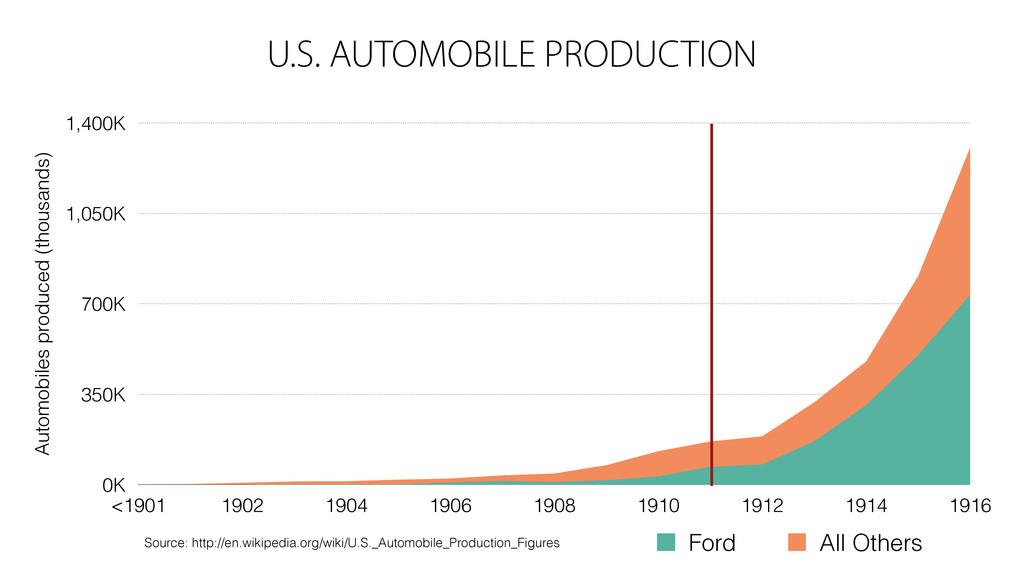 U.S. AUTOMOBILE PRODUCTION Automobiles produced...