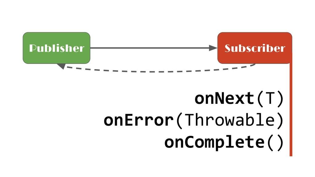 onNext(T) onError(Throwable) onComplete() Publi...