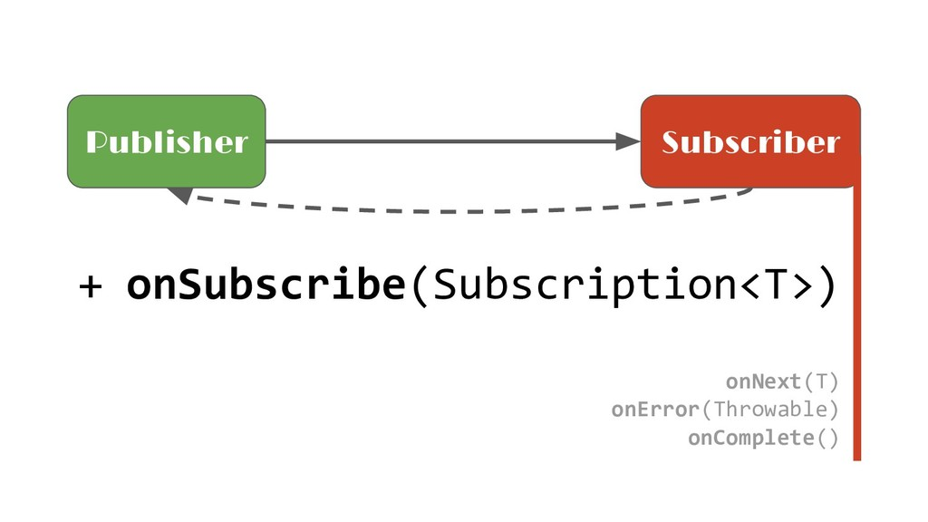 + onSubscribe(Subscription<T>) onNext(T) onErro...