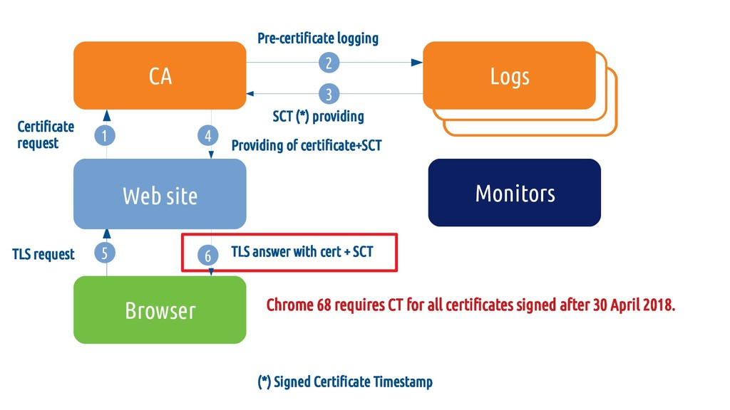 Chrome 68 requires CT for all certifcates signe...
