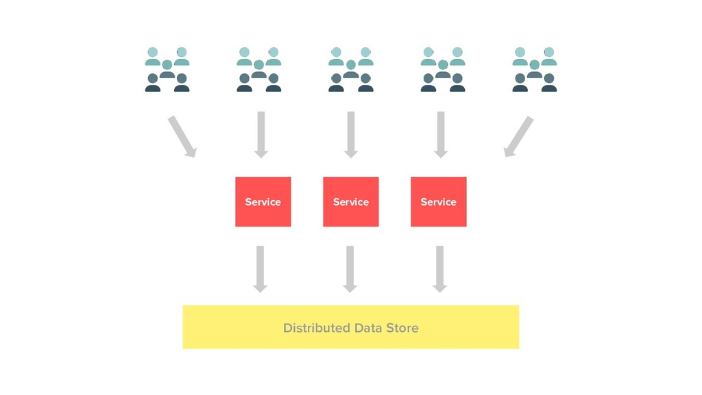 Service Service Service Distributed Data Store