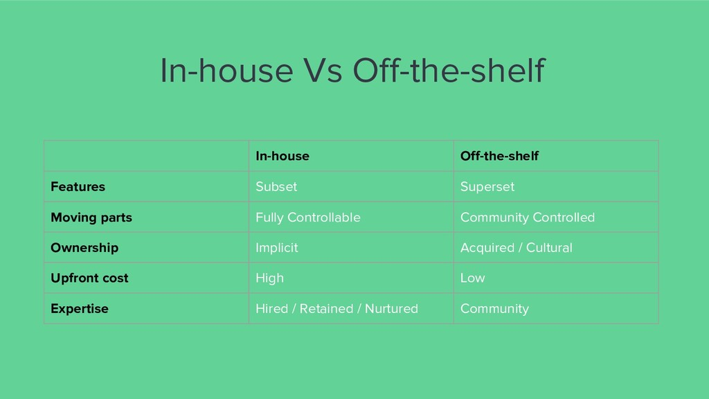In-house Vs Off-the-shelf In-house Off-the-shel...