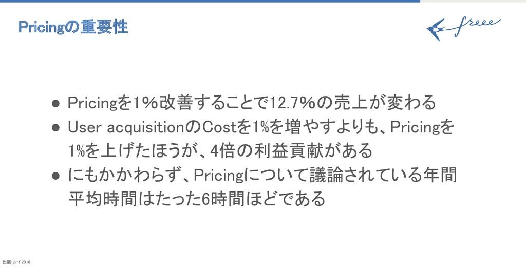 Pricingの重要性 ● Pricingを1%改善することで12.7%の売上が変わる ●...
