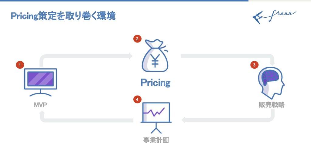Pricing策定を取り巻く環境 事業計画 Pricing MVP 販売戦略 1 2...