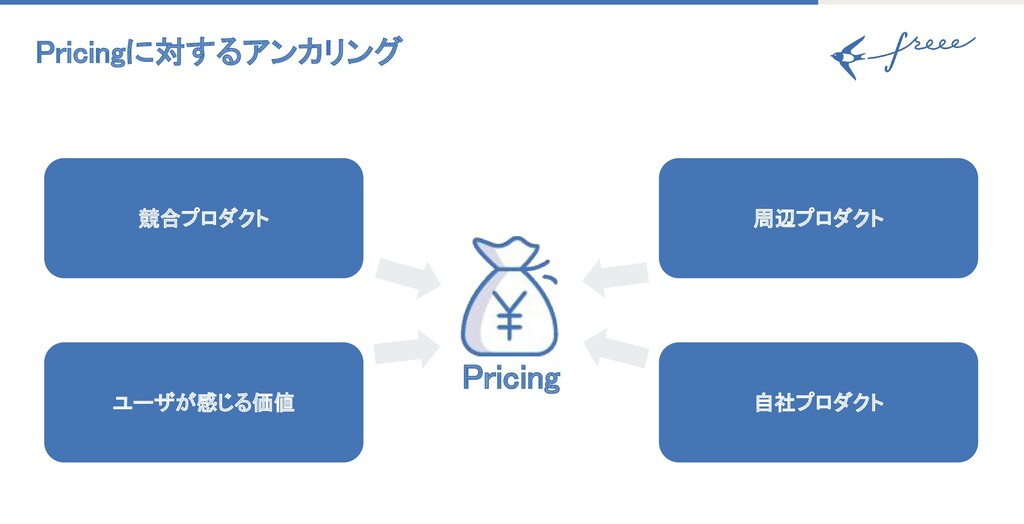 Pricingに対するアンカリング 競合プロダクト 周辺プロダクト ユーザが感じる価値...