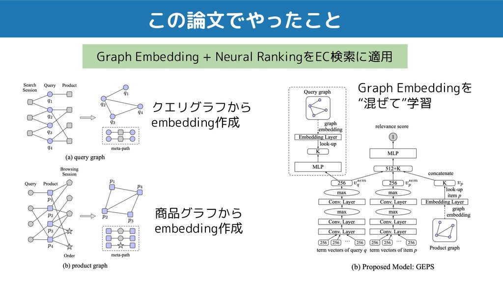 この論文でやったこと Graph Embedding + Neural RankingをEC検...