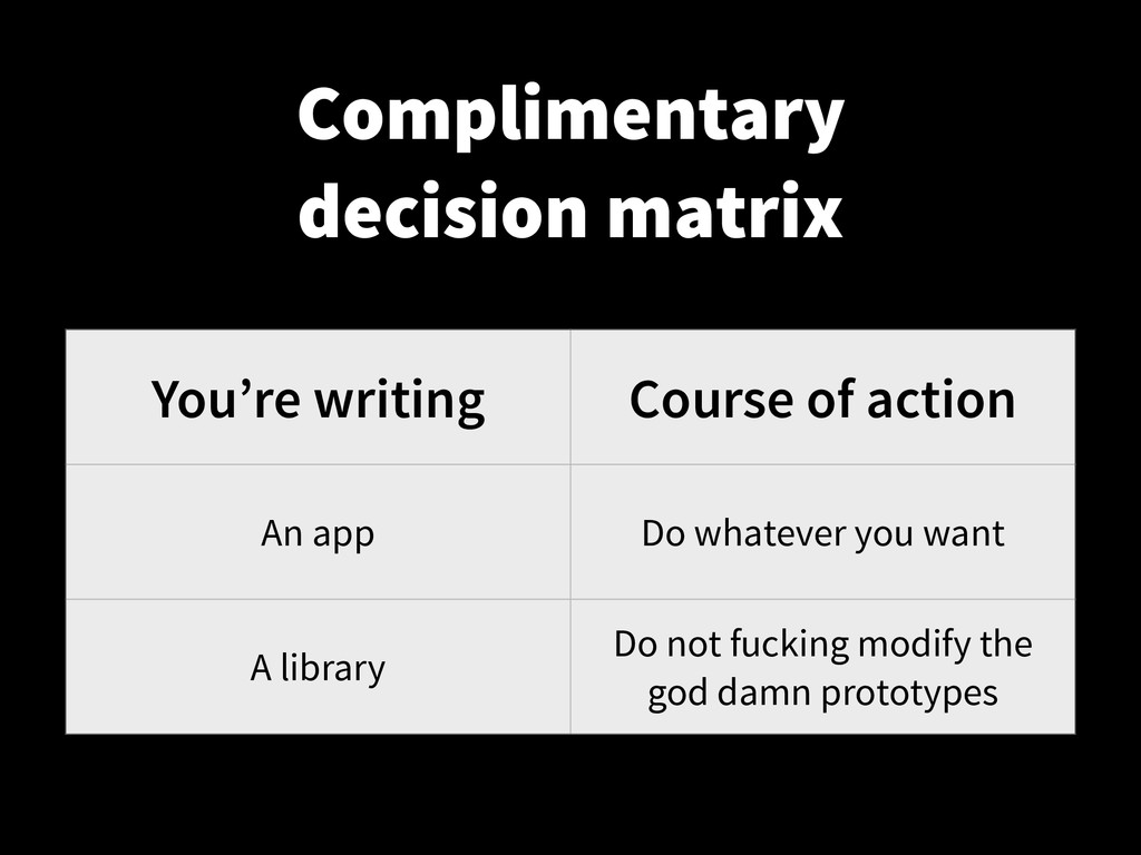You're writing Course of action An app Do whate...