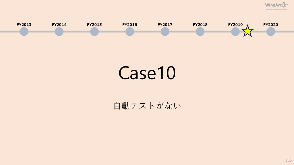 Case10 ⾃動テストがない 105 FY2013 FY2014 FY2015 FY2016...