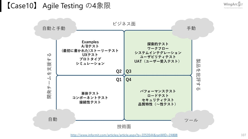 【Case10】 Agile Testing の4象限 107 http://www.info...