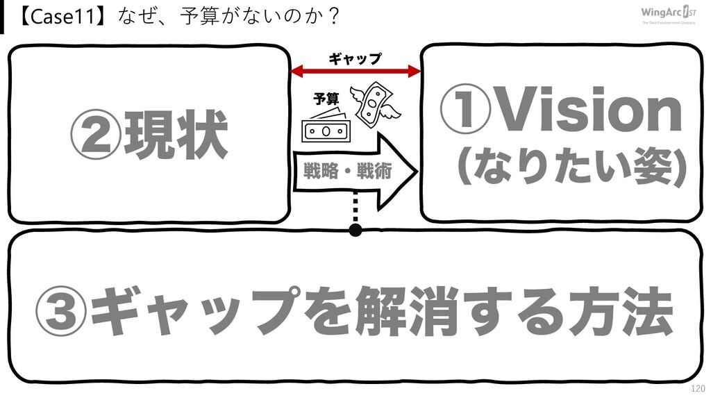 【Case11】なぜ、予算がないのか? 120 ᶄݱঢ় ᶃ7JTJPO ʢͳΓ͍ͨ  ᶅΪϟ...