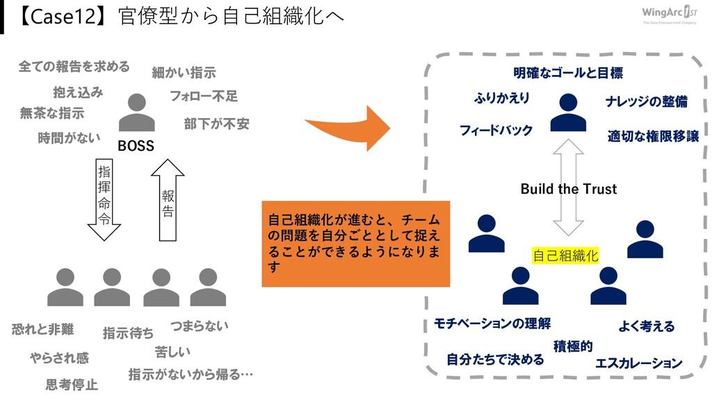 【Case12】官僚型から⾃⼰組織化へ 指 揮 命 令 報 告 指示待ち 抱え込み 無茶な指示...