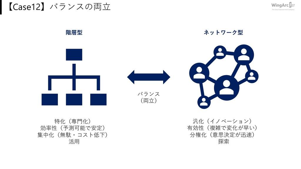 【Case12】バランスの両⽴ 階層型 ネットワーク型 バランス (両⽴) 特化(専⾨化) 効...