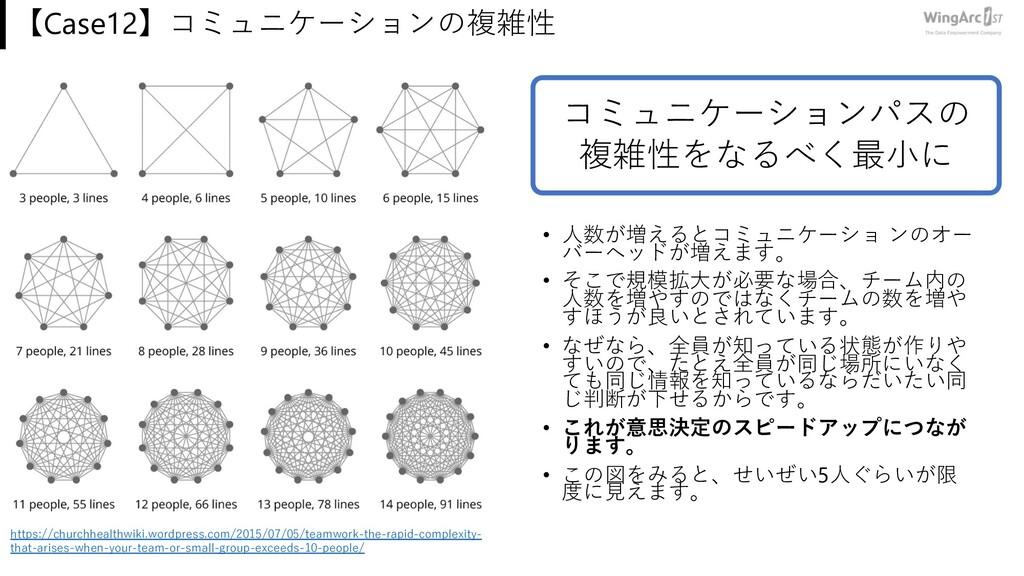 【Case12】コミュニケーションの複雑性 • ⼈数が増えるとコミュニケーショ ンのオー バー...