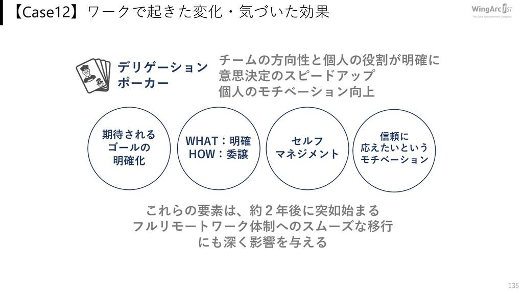 【Case12】ワークで起きた変化・気づいた効果 135 期待される ゴールの 明確化 WHA...