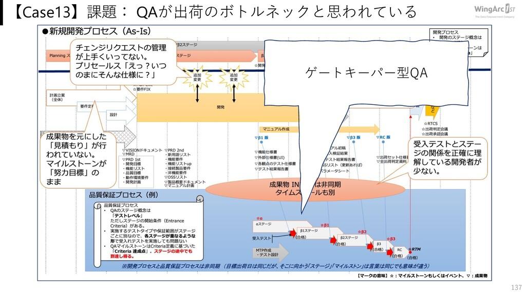 【Case13】課題: QAが出荷のボトルネックと思われている 137 ゲートキーパー型QA