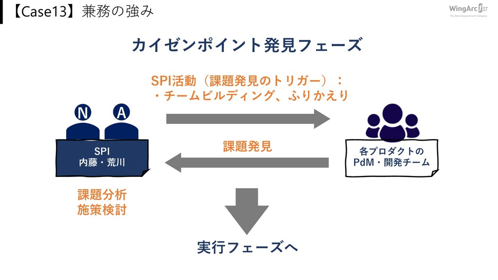 【Case13】兼務の強み 各プロダクトの PdM・開発チーム 課題発⾒ SPI活動(課題発⾒...