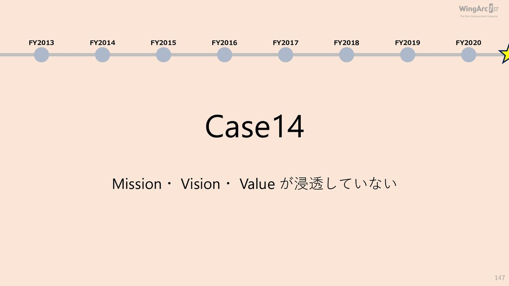 Case14 Mission・ Vision・ Value が浸透していない 147 FY20...