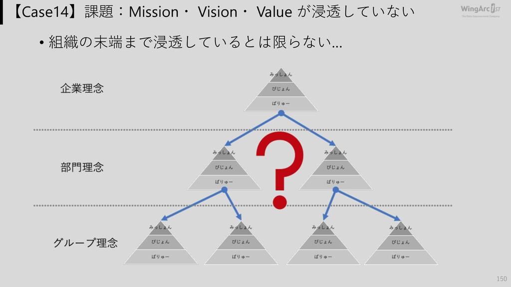 【Case14】課題:Mission・ Vision・ Value が浸透していない • 組織...