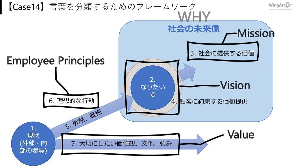 3. 社会に提供する価値 2. なりたい 姿 【Case14】⾔葉を分類するためのフレームワー...
