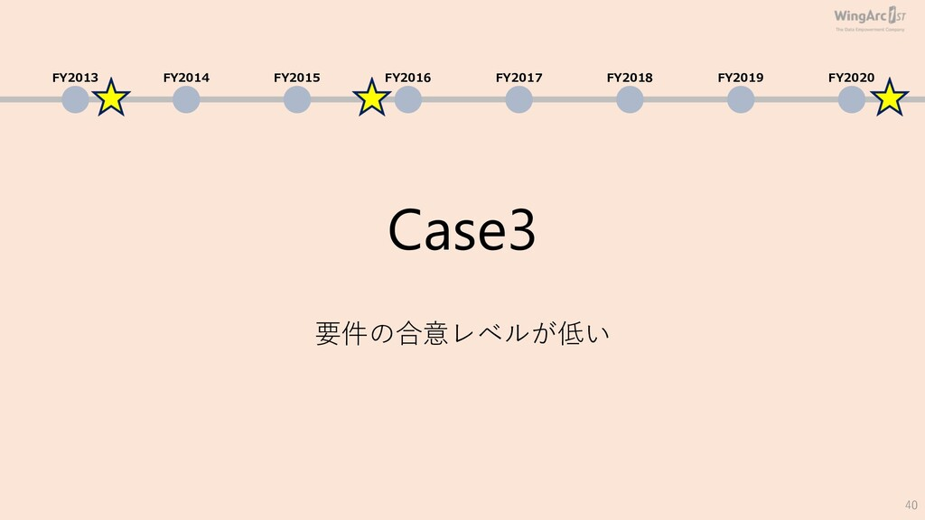 Case3 要件の合意レベルが低い 40 FY2013 FY2014 FY2015 FY201...