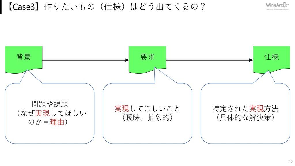 【Case3】作りたいもの(仕様)はどう出てくるの? 45 要求 仕様 背景 問題や課題 (な...
