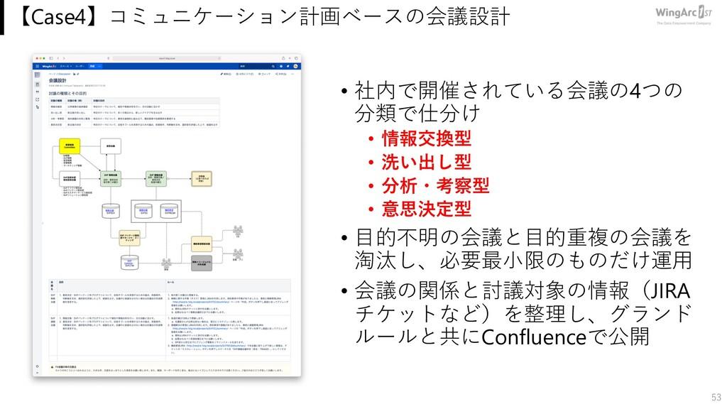 【Case4】コミュニケーション計画ベースの会議設計 • 社内で開催されている会議の4つの 分...