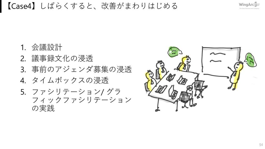 【Case4】しばらくすると、改善がまわりはじめる 1. 会議設計 2. 議事録⽂化の浸透 3...