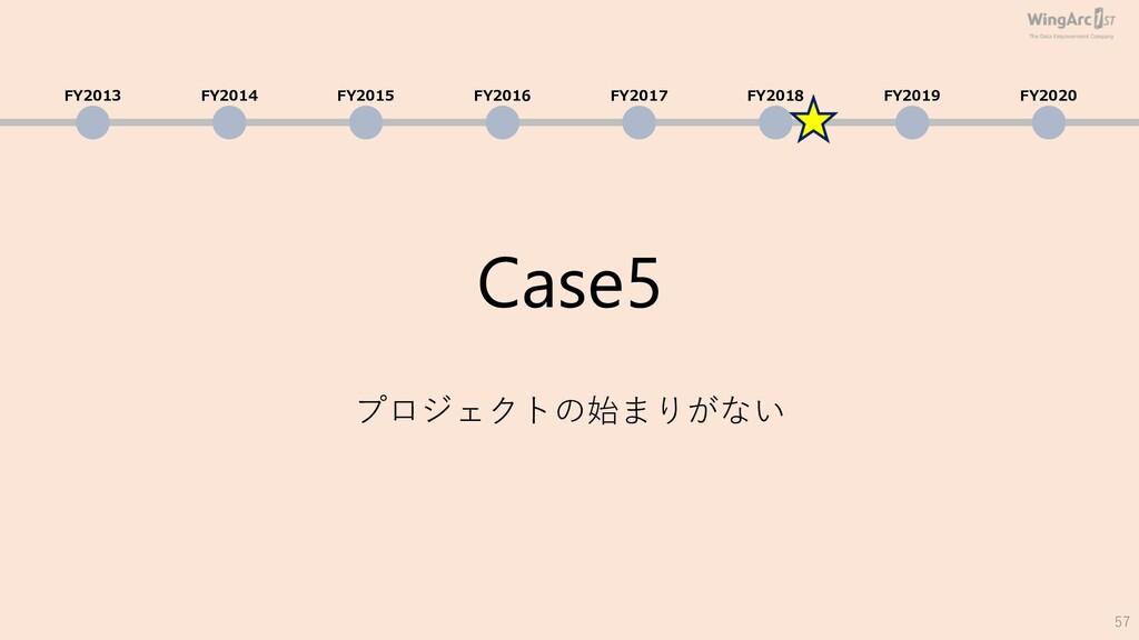Case5 プロジェクトの始まりがない 57 FY2013 FY2014 FY2015 FY2...