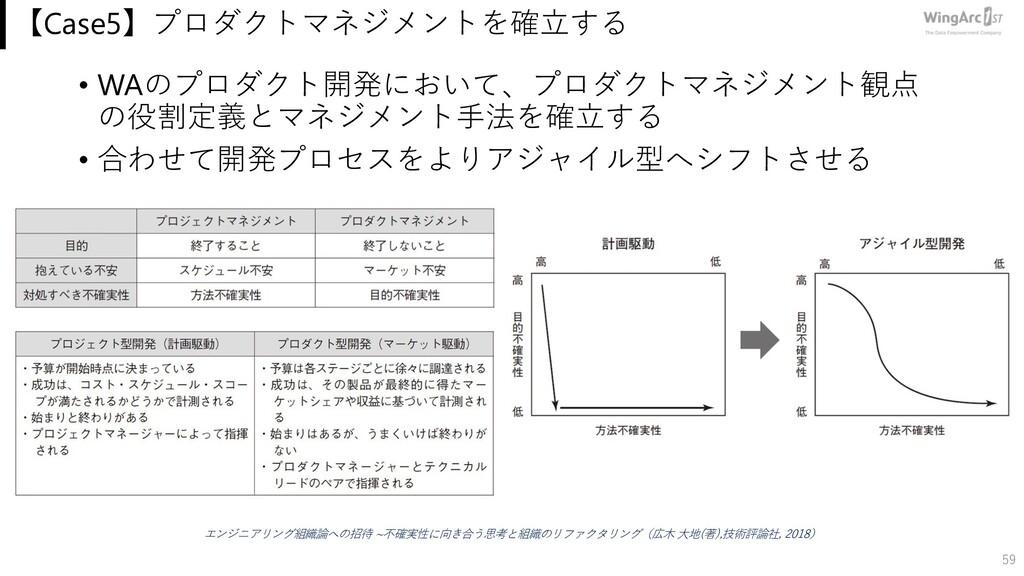【Case5】プロダクトマネジメントを確⽴する • WAのプロダクト開発において、プロダクトマ...