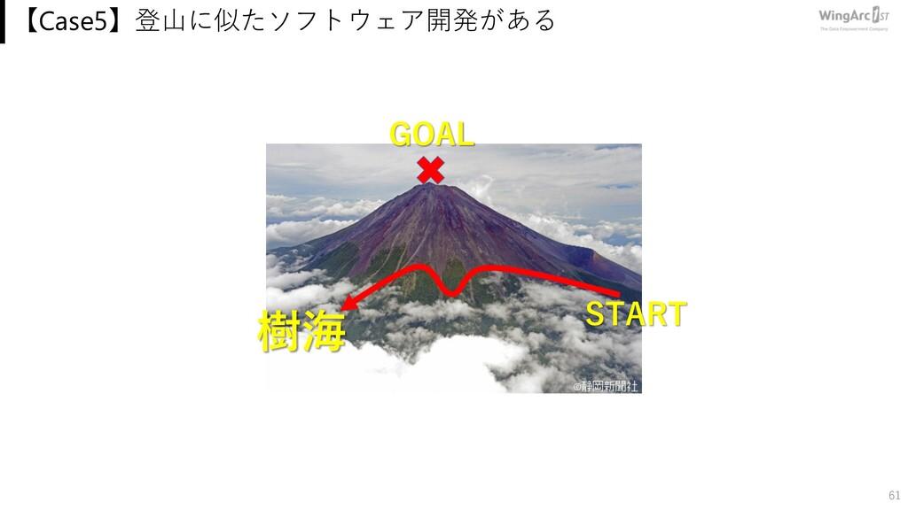 【Case5】登⼭に似たソフトウェア開発がある 61 GOAL START 樹海