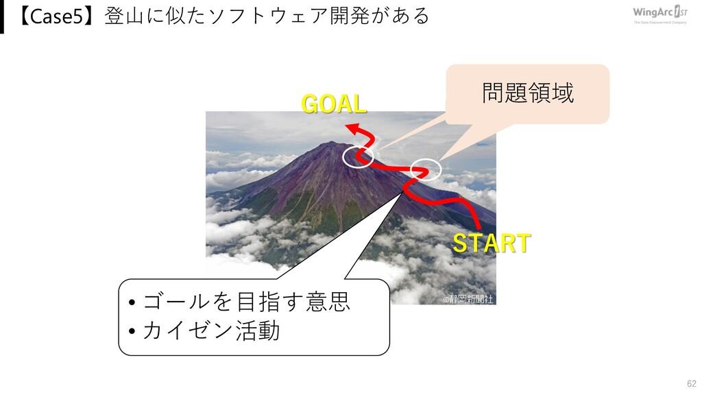 【Case5】登⼭に似たソフトウェア開発がある 62 GOAL START • ゴールを⽬指す...