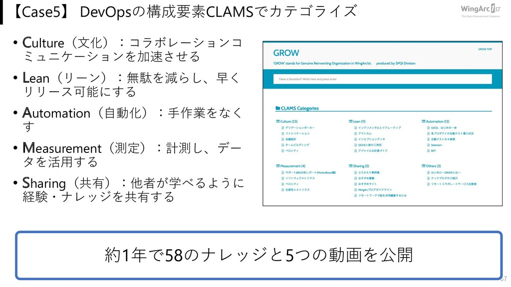 【Case5】 DevOpsの構成要素CLAMSでカテゴライズ • Culture(⽂化):コ...