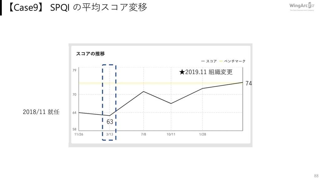 【Case9】 SPQI の平均スコア変移 88 74 2018/11 就任 63 ★2019...