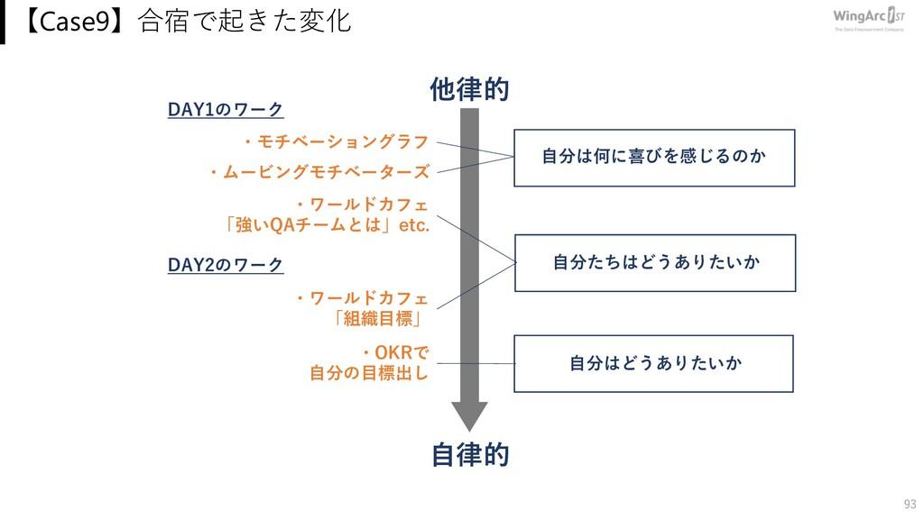 【Case9】合宿で起きた変化 93 ・OKRで ⾃分の⽬標出し ・ムービングモチベーターズ ...