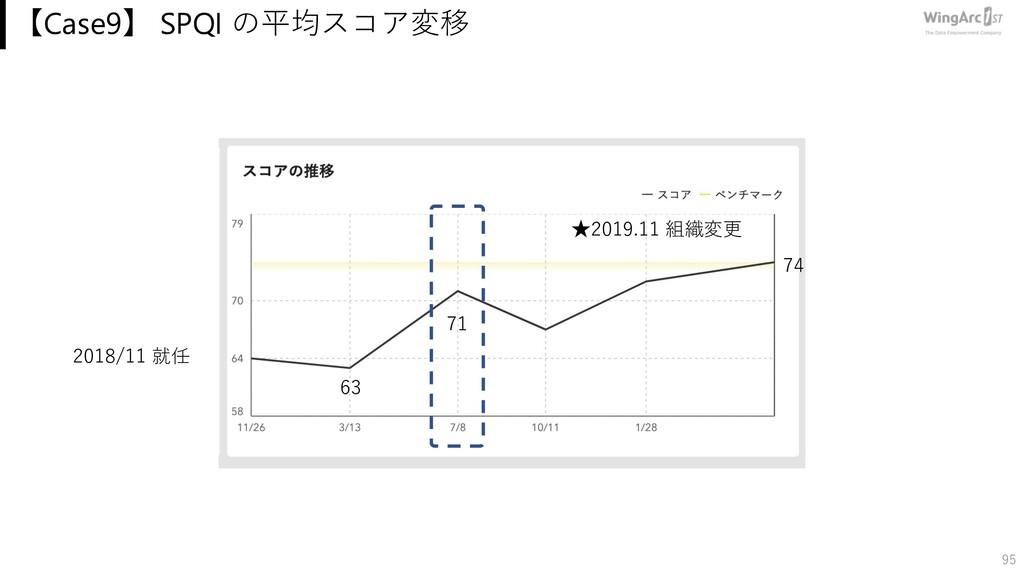 【Case9】 SPQI の平均スコア変移 95 74 2018/11 就任 63 ★2019...
