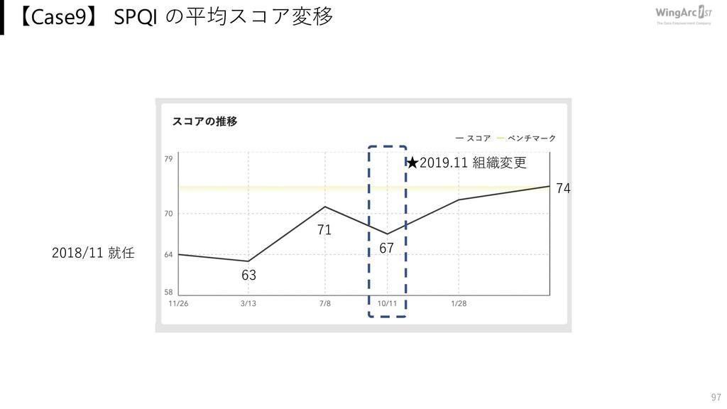 【Case9】 SPQI の平均スコア変移 97 74 2018/11 就任 63 ★2019...