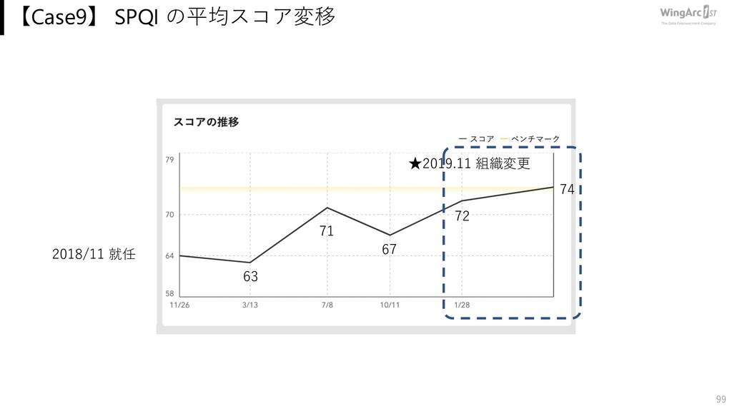 【Case9】 SPQI の平均スコア変移 99 74 2018/11 就任 63 ★2019...
