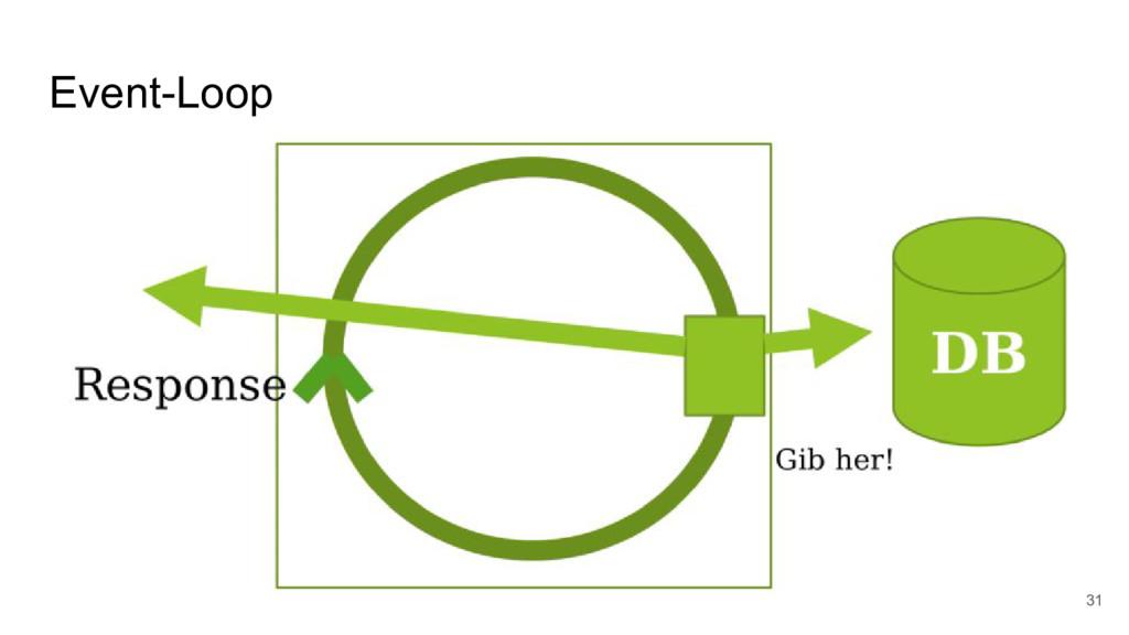 Event-Loop 31