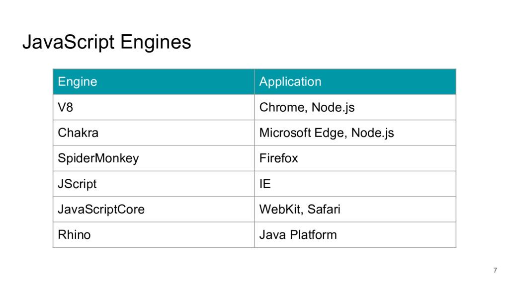 JavaScript Engines 7 Engine Application V8 Chro...