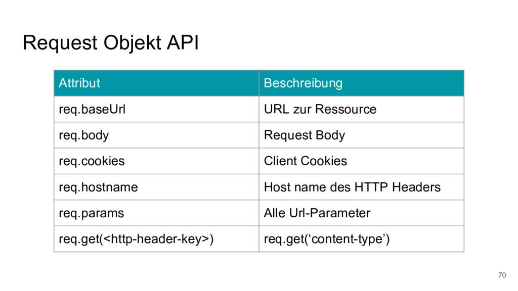 Request Objekt API 70 Attribut Beschreibung req...
